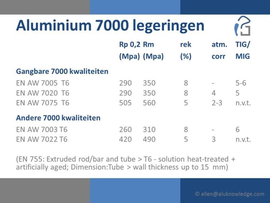 tabel 7000