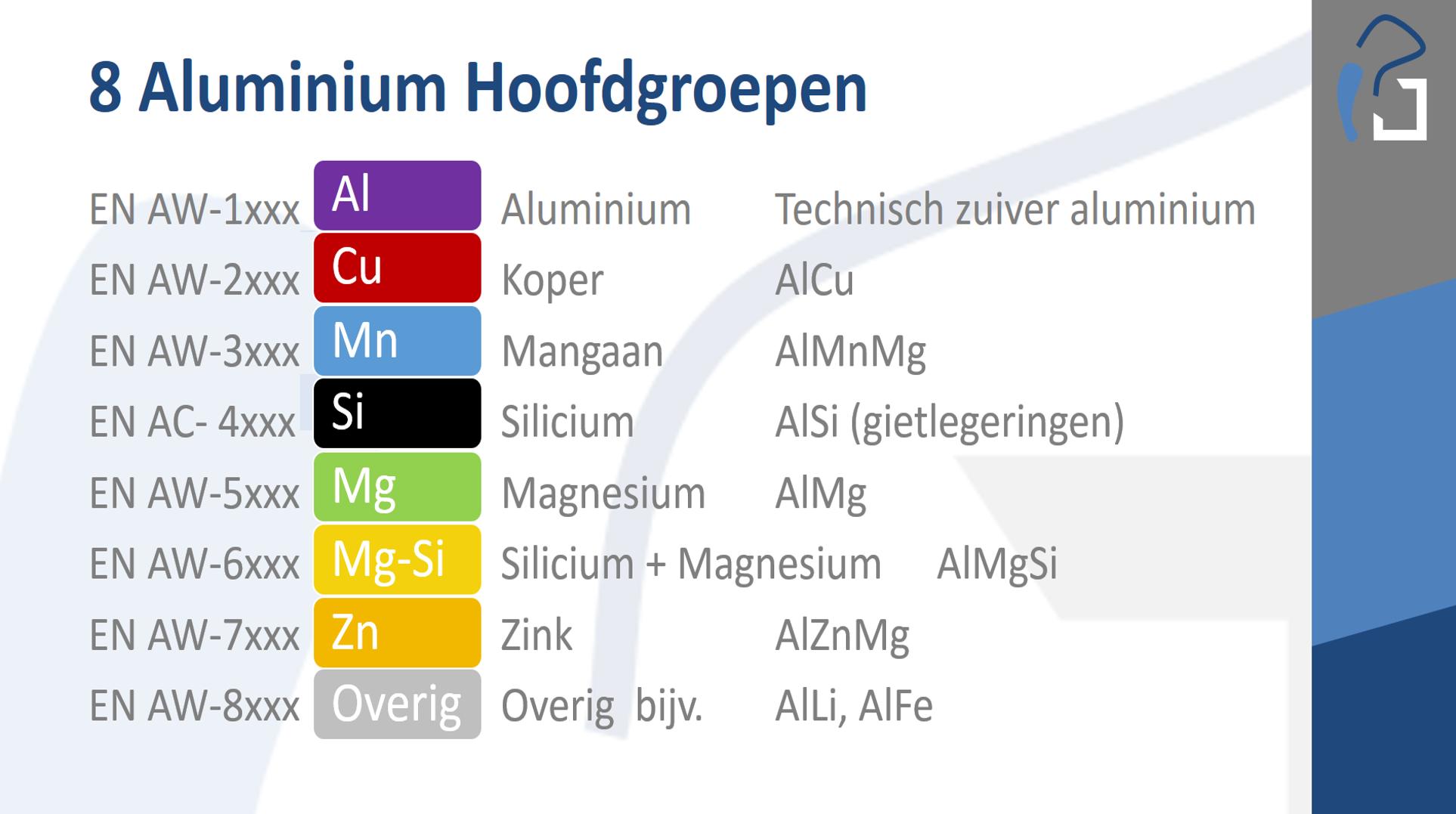 Aluminium versterken & hoofdlegeringen