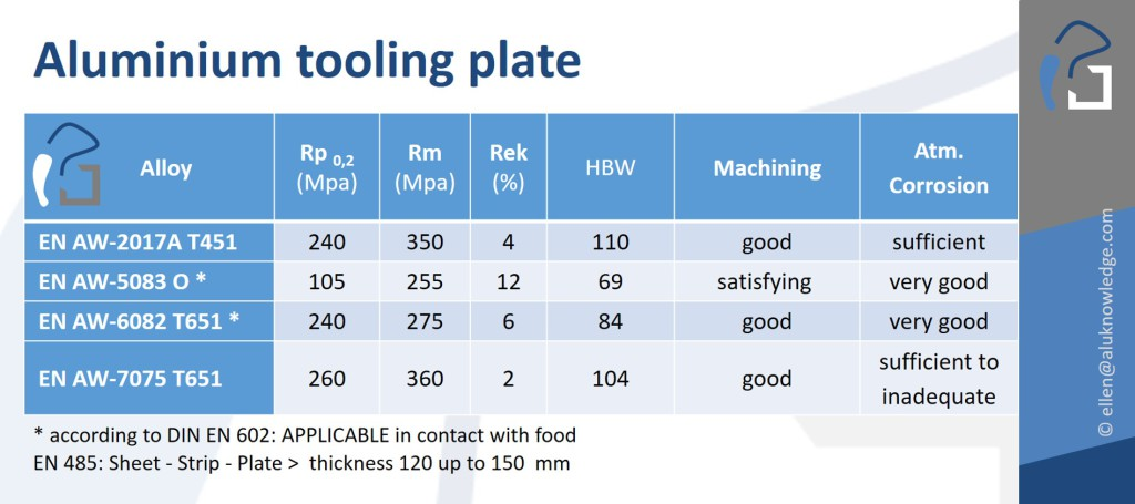 toolingplate