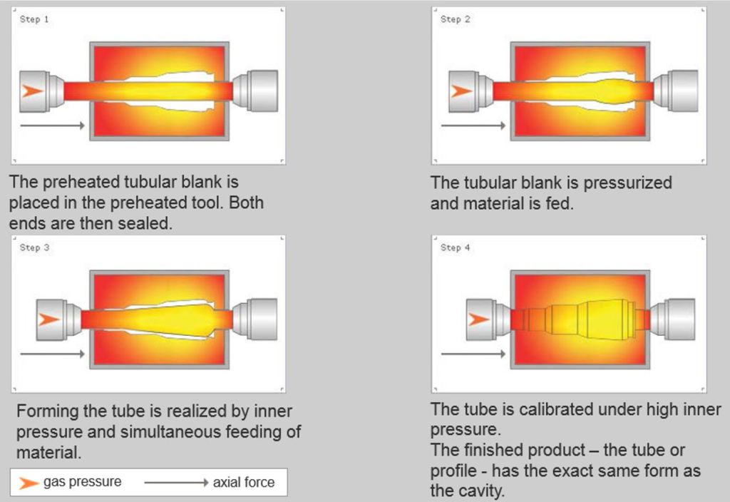 heatforming proces3