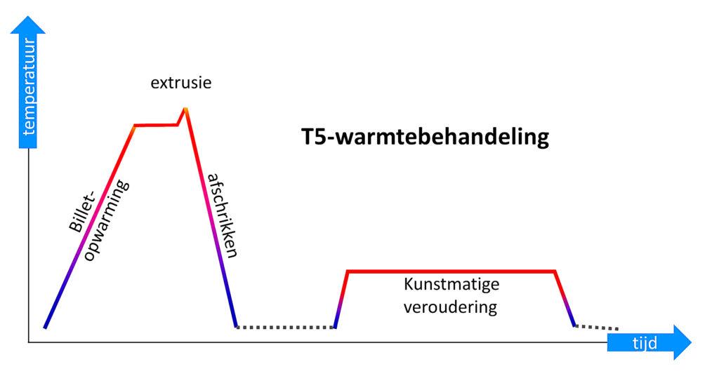 thermische-route-t5-proces