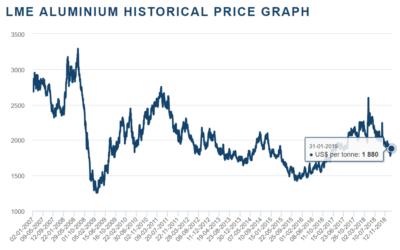 Prijs van aluminium, hoe zal 2019 eruit zien…?